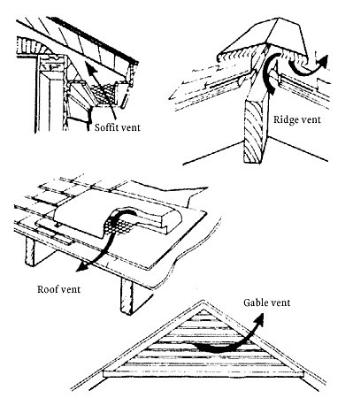 Roof ventilation for Off ridge vents
